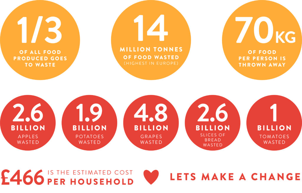 FoodWaste-Facts